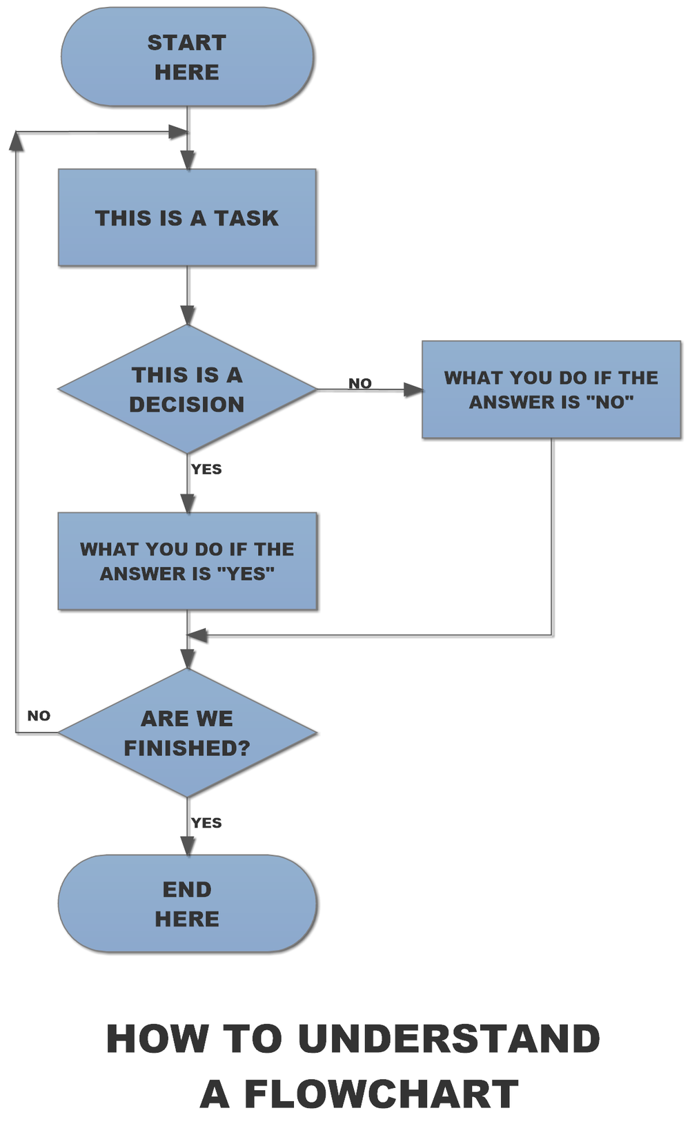 Am I Next? How to understand a flowchart.