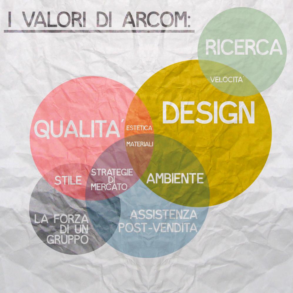 ValoriArcom.jpg