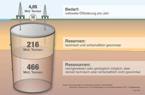 Die großen weltweiten Öl-Reserven und -Ressourcen sorgen dafür, dass der Rohstoff noch lange verfügbar bleibt.