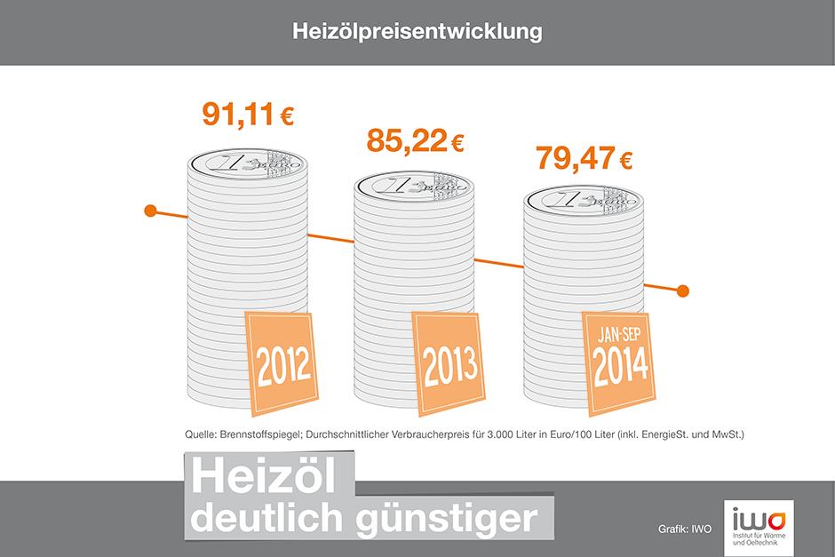 Deutliche Entwicklung: Die Heizölpreise sind im Schnitt auch dieses Jahr spürbar gesunken.
