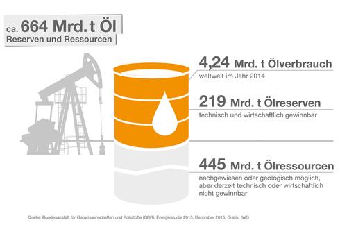 Die Erdölversorgung ist auf lange Zeit hinaus gesichert. Das belegen aktuelle Daten der Bundesanstalt für Geowissenschaften und Rohstoffe (BGR). Grafik: IWO