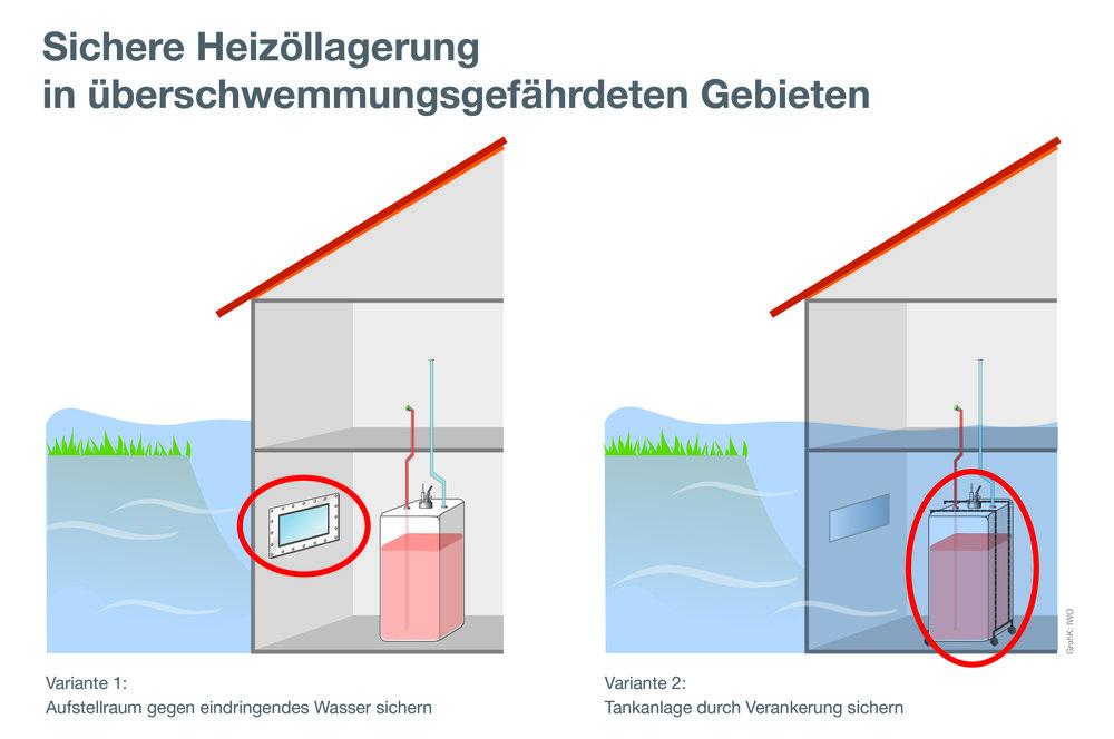 Um das Heizöl hochwassersicher zu lagern, gibt es zwei Möglichkeiten: entweder wird der Tankraum gegen eindringendes Wasser oder aber der Tank durch eine Verankerung im Boden gesichert. Grafik: IW