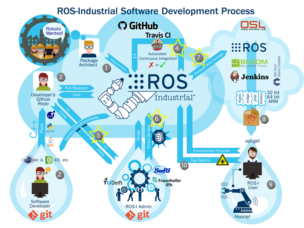 This is the continuation of a multiple-post series detailing the ROS-Industrial software development process. The first post in the series described the ...