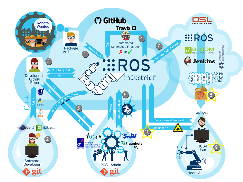 ROS-Development-BlogPost-01-ARTC Update.png