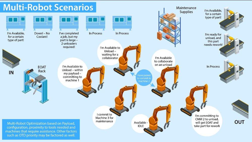 Figure 5. Multi-robot agility and self-optimization and organization