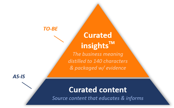 Curated insights triangle.png