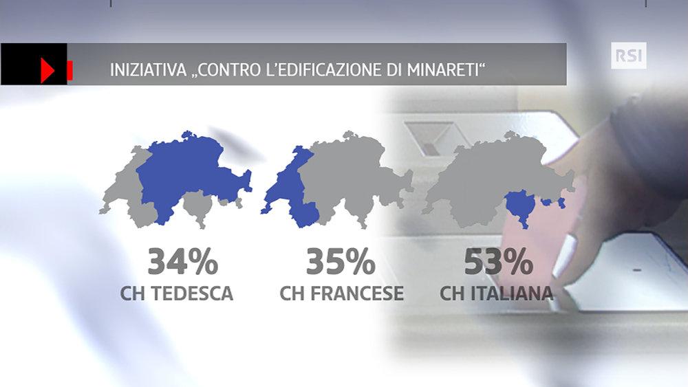 RSI-Infografik-Telegiornale