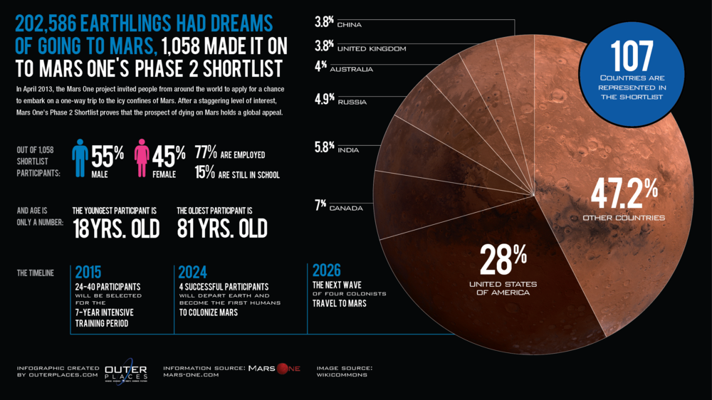 OP_Infographic_MarsOne_F_012114-01.png