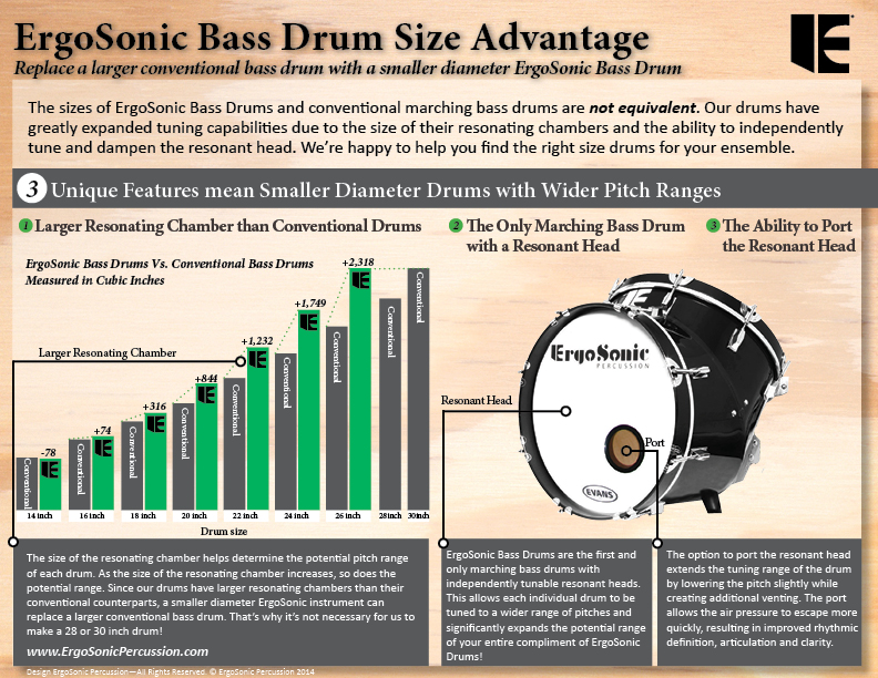 Check out our infographic on the ErgoSonic Bass Drum Size Advantages.