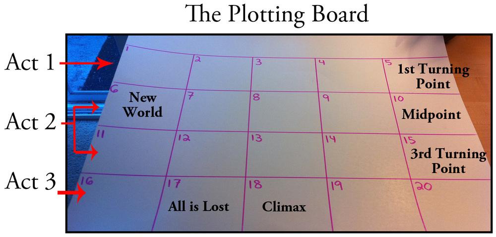 Plotting vs. Pantsing