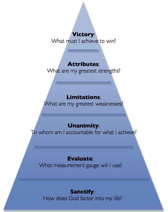 Essay On Personal Leadership Style
