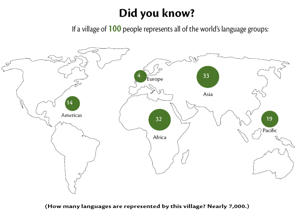 A seccond graphic using the same analogy of a village of 100, but this graphic shows where each of the language groups is from.