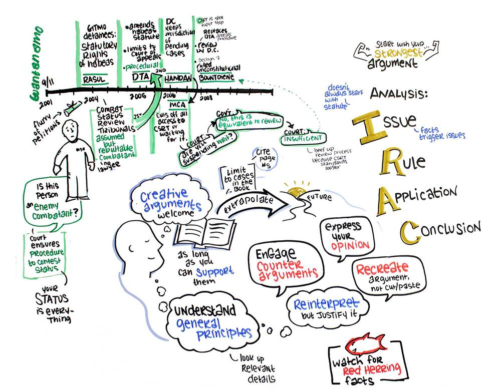 Graphic Recording of exam review session, 2 of 2