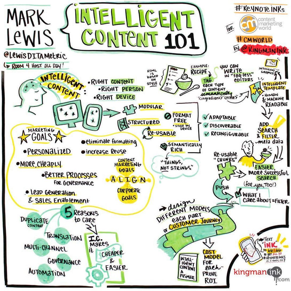 Mark Lewis visual note taking example