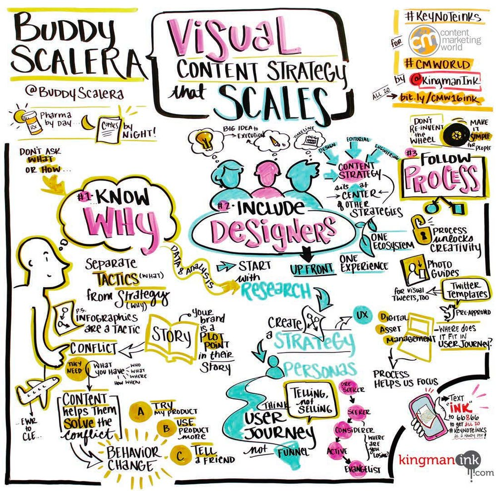 Buddy Scalera graphic recording