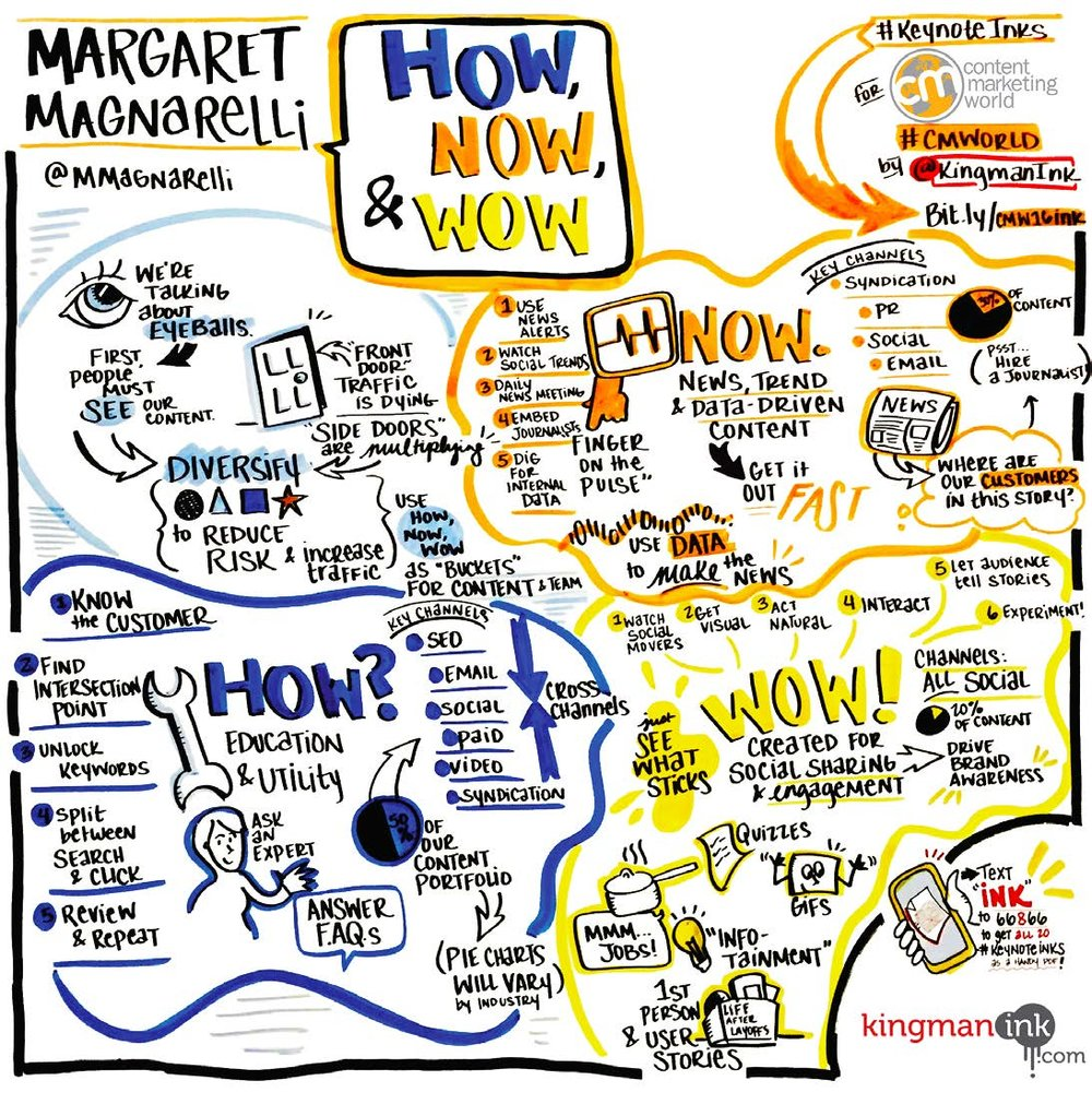Margaret Magnarelli graphic recording