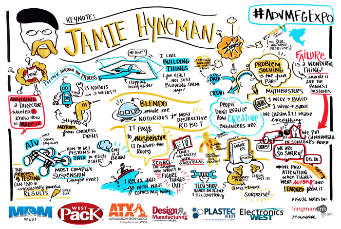 Graphic recording of a keynote by Jamie Hyneman -- MythBusters co-host -- at the Advanced Manufacturing Expo and Conference.