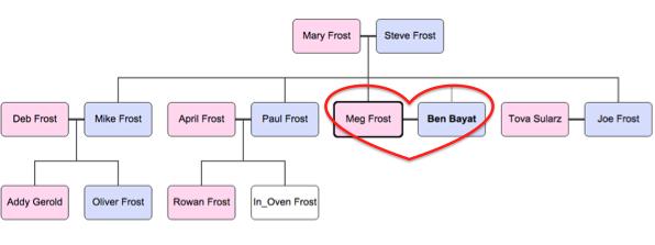 Megs Immediate Family Tree