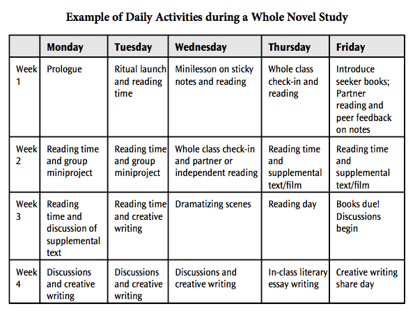 a daily schedule during a whole novel study ariel sacks