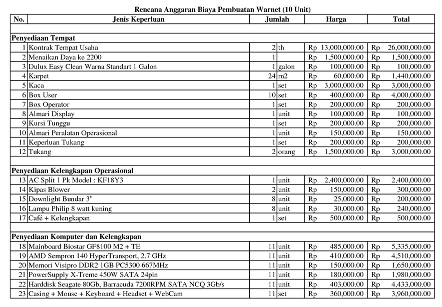 Proposal Kewirausahaan Struktur Proposal Dan Tips Praktis Pembuatan