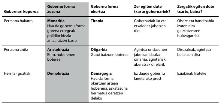 Aristotelesen araberako konstituzio edo gobernu-forma ezberdinak.