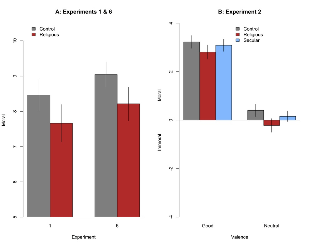The WWJD study just described is Experiment 1, on the left.