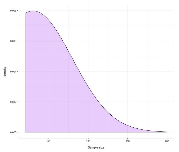 Sample size distribution