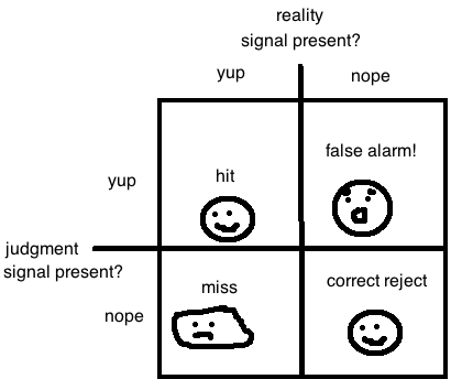 signal detection theory definition psychology