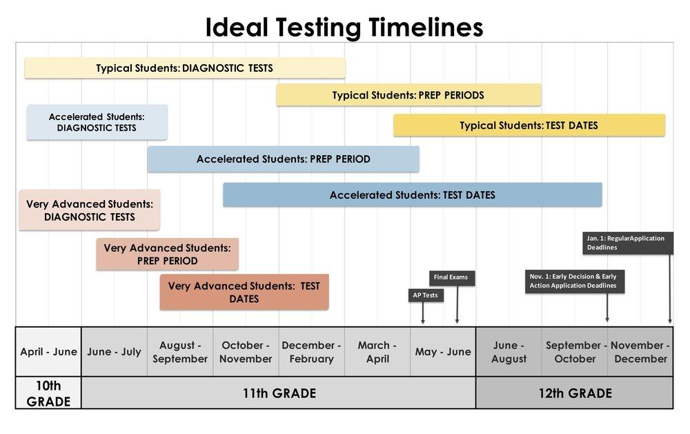 Testing Timeline Graphic copy.jpg