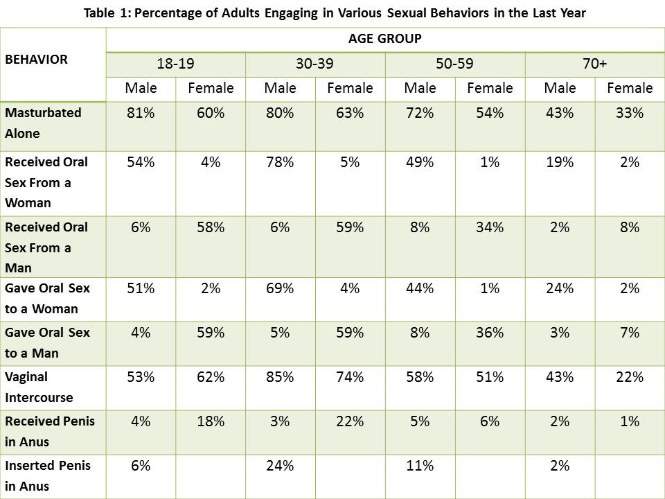 adult-sexual-behavior-statistics-nsshb.jpg