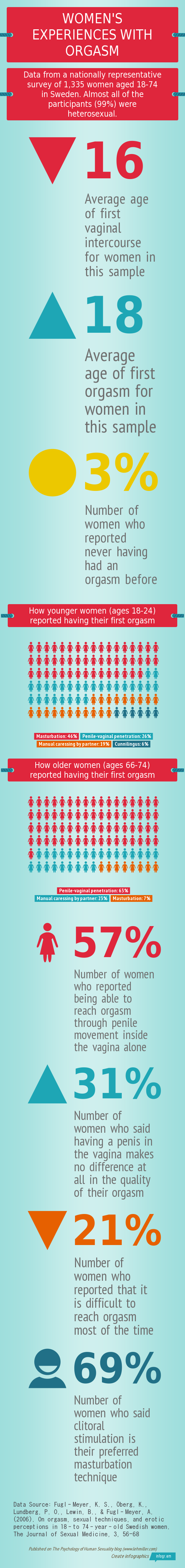 Infographic describing women's experiences with orgasm