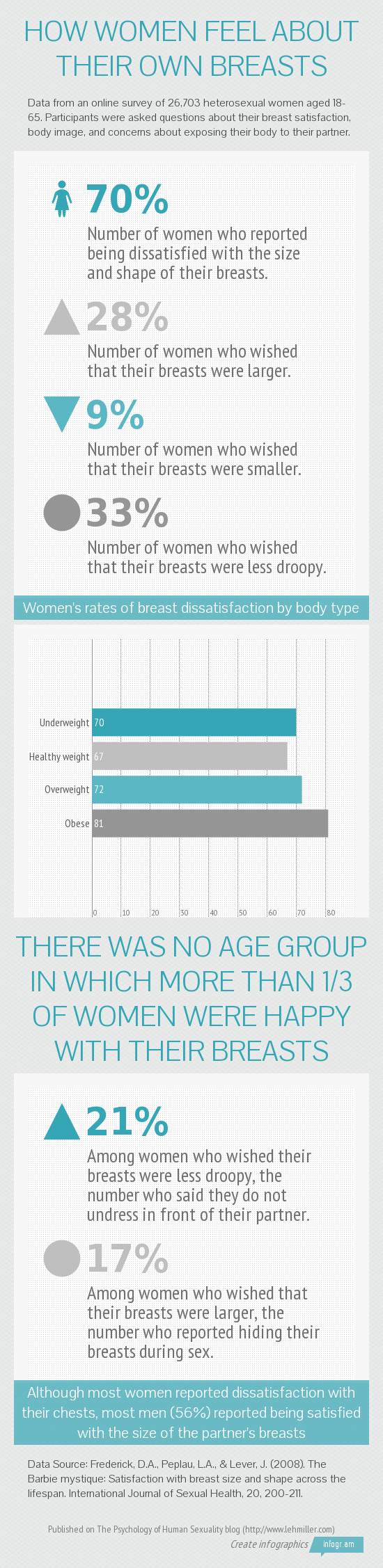 Infographic describing how women feel about the size and shape of their breasts