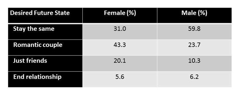 Table showing the number of friends with benefits who want the nature of their relationship to change versus stay the same