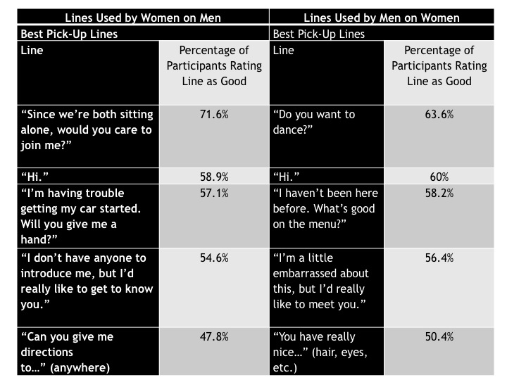 A list of the best pick-up lines as determined by research