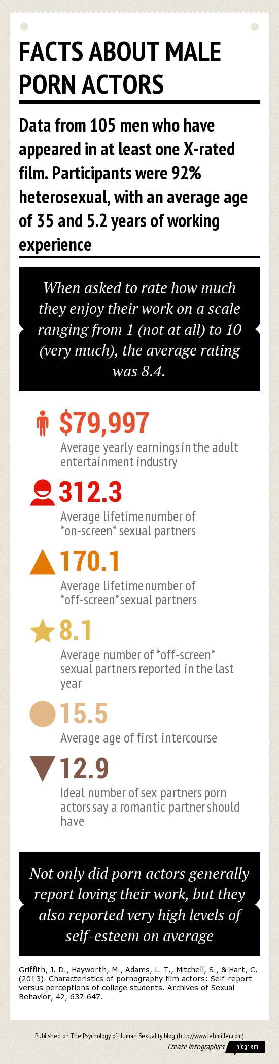 Infographic with statistics on men who have appeared in pornographic films and movies