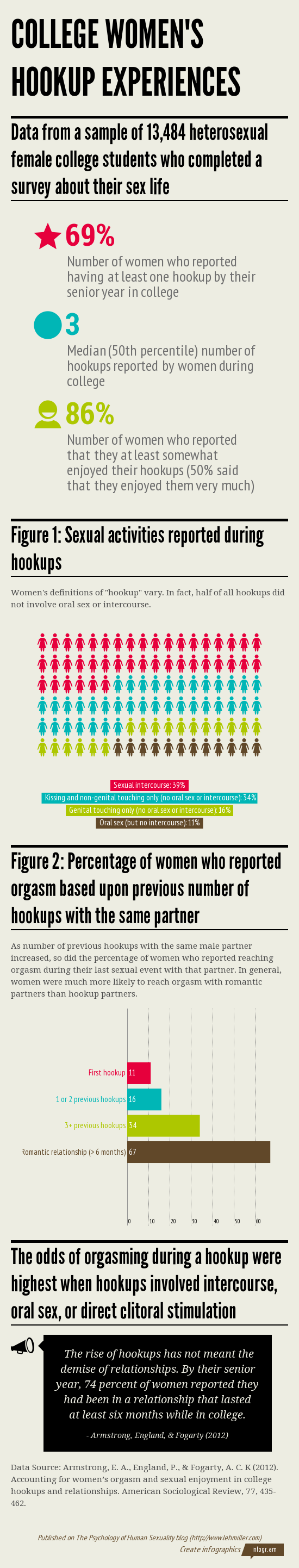 Infographic summarizing data on college women's hookup experiences