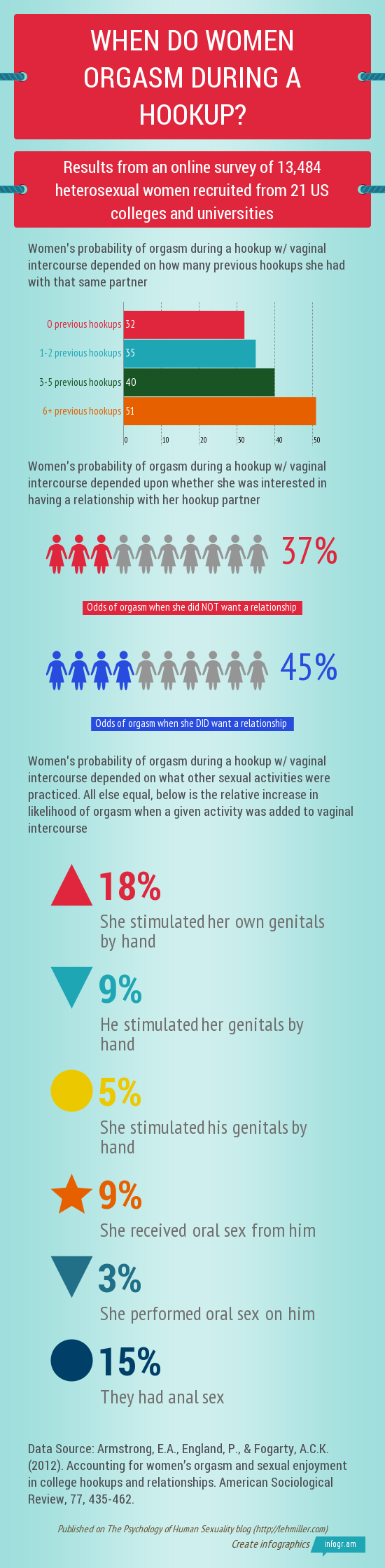 when-do-women-orgasm-during-hookups-infographic.png