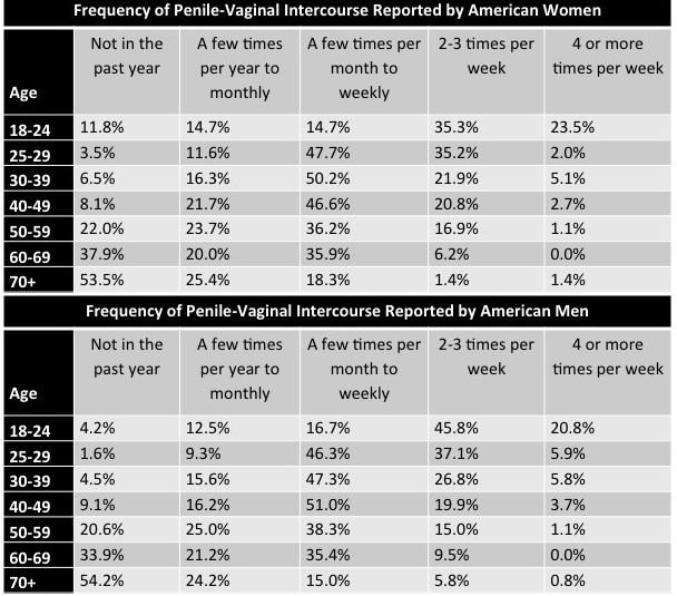 NOTE: the data in this table only reflect frequency of Vaginal intercourse for married individuals