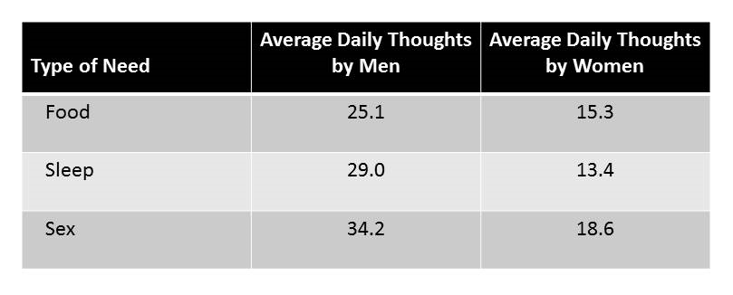 How many times a day men think about sex