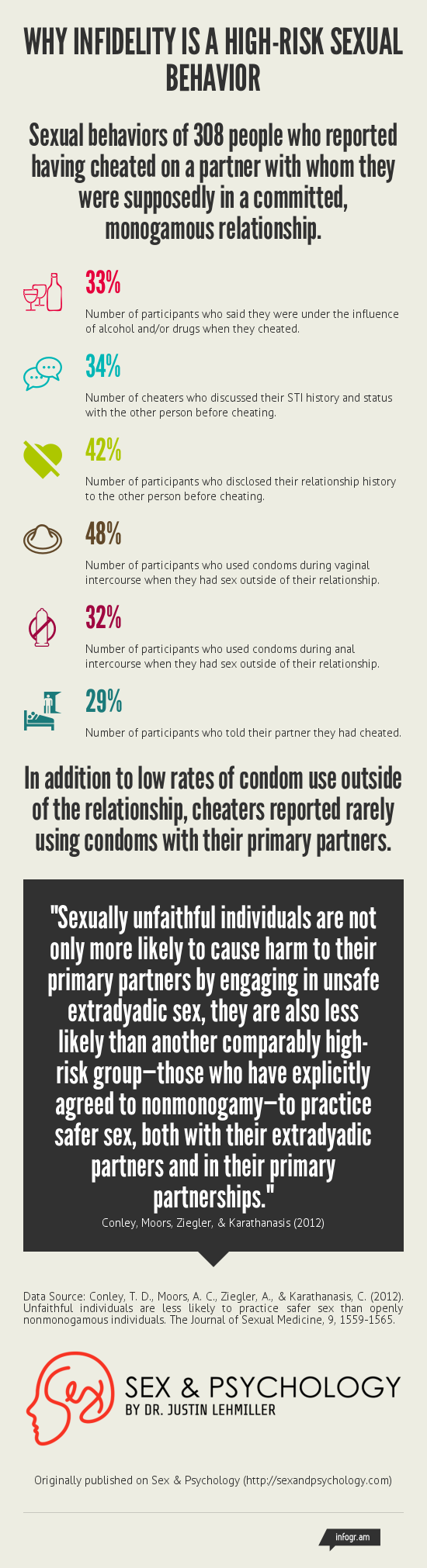 Information on sex and being safe