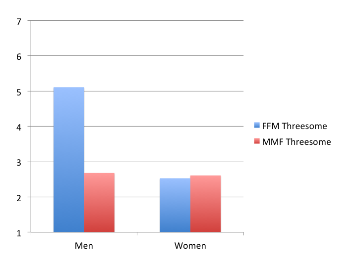 Mens And Womens Interest In Threesomes
