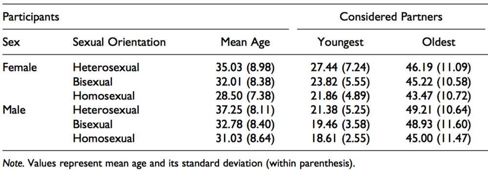 Source: Antfolk, J. (2017). Age Limits: Men's and Women's Youngest and Oldest Considered and Actual Sex Partners. Evolutionary Psychology.