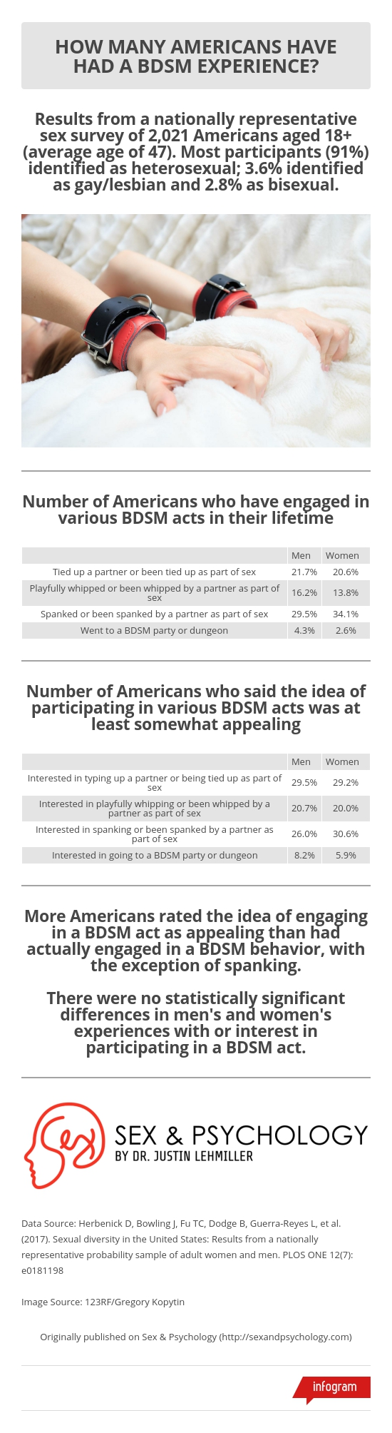 How Many Americans Have Tried BDSM? (Infographic)
