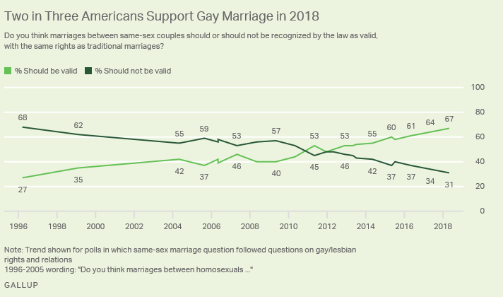 gallup-support-for-same-sex-marriage.png