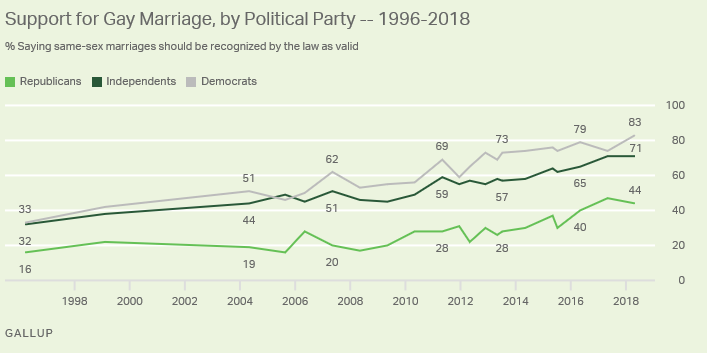 gallup-gay-marriage-support-by-political-party.png