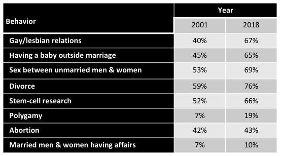 2018-american-views-sexual-morality.jpg