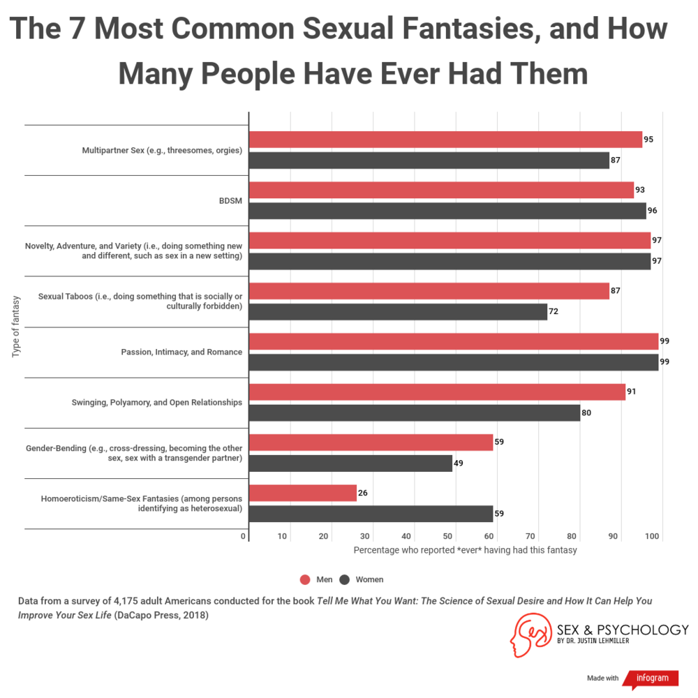 seven-most-common-sexual-fantasies.png