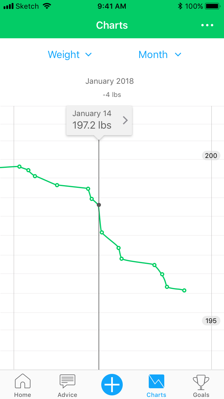Category: Weight / Period: Month