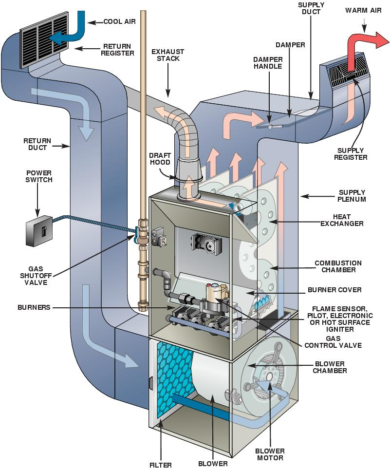 furnace diagram - Mission Air Conditioning and Heater