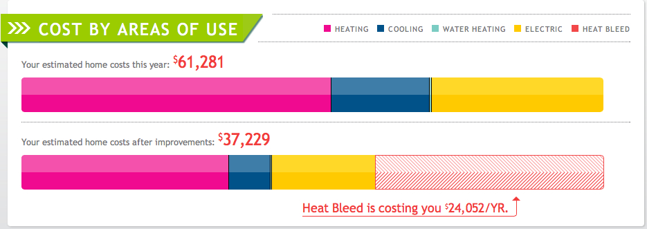 Is it true that the white house is loosing $24,052 per year by not being energy efficient enough?